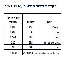 1921-1932 Palestine Mandate vehicle registrations