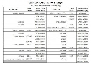 1933-48 Palestine Mandate vehicle registrations