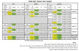 הקצאת 1958 (למעט דו-גלגלי) - כל הפרטים